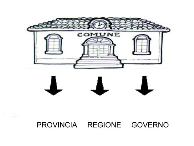 Il Comune, solo dopo  aver risolto i problemi di  tutti i cittadini, finanzia:   PROVINCIA     REGIONE     GOVERNO