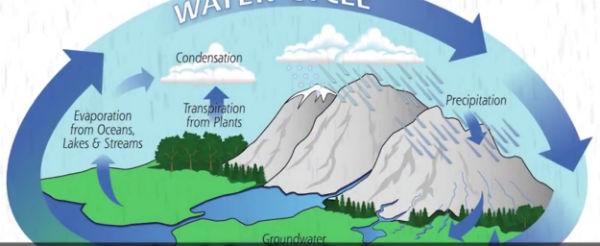 ciclo-acqua