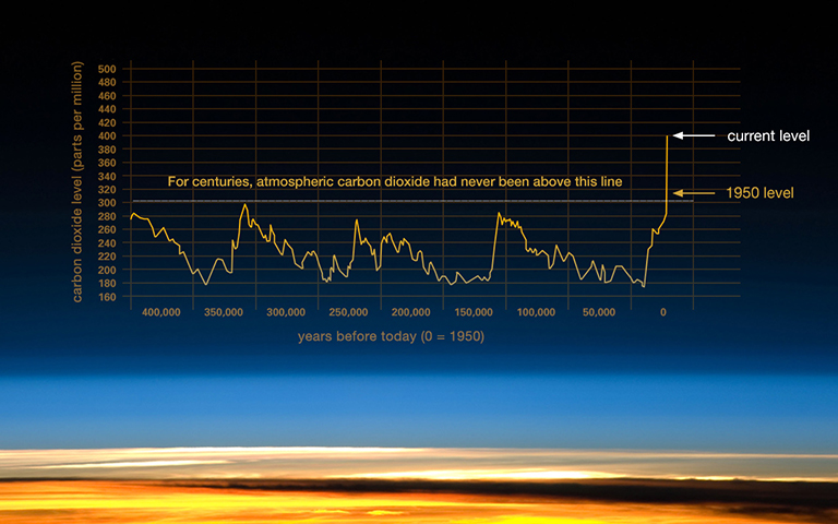 "Grafico: National Oceanic and Atmospheric Administration. Una serie di descrizioni tratte dal sito Scripps CO2 Program, ""Keeling Curve Lessons."""